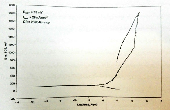 نمونه ای از منحنی پلاریزاسیون پتاسیودینامیک برای آلیاژ Ti64 در دمای 37 درجه سانتیگراد، در محلول آب نمک و 9/0 درصد هوازدایی شده و در pH حدود4/7
