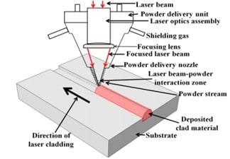 پوشش دهی و روکشکاری لیزری بوسیله روش تزریق پودر