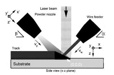 پوشش دهی و روکشکاری لیزری بوسیله سیستم تغذیه با سیم