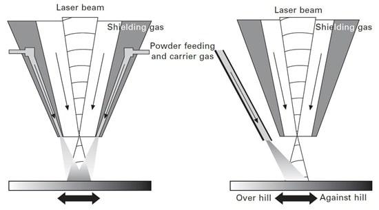 پوشش دهی -استراتژی تغذیه پودر هم محور (چپ) و جانبی (راست)
