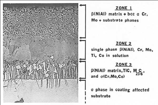 پوشش آلومينايدي -میکرو ریزساختار پوشش آلومينايزينگ در شرايط اكتيويته بالاي آلومينيم را بر روي سوپر آلياژ Udmit 700 نشان میدهد. عمليات نفوذ آنيلينگ دردماي 1675 درجه فارنهايت و به مدت 4 ساعت انجامشده است.