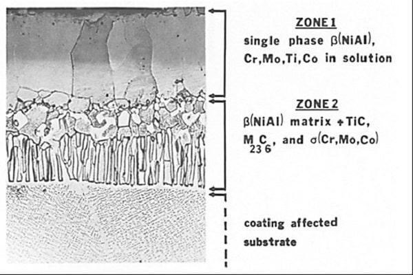 پوشش آلومينايدي -میکرو ساختار و فازهاي مشخصه در فرايند آلومينايزينگ با اكتيويته پايين آلومينيم بر روي سوپر آلیاژ Udmit 700 را نشان میدهد.