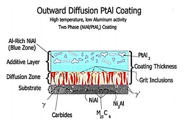 پوشش آلومينايدي -طرح واره ریز ساختارپلاتین آلومیناید تشکیل شده با فرآیندLAHT