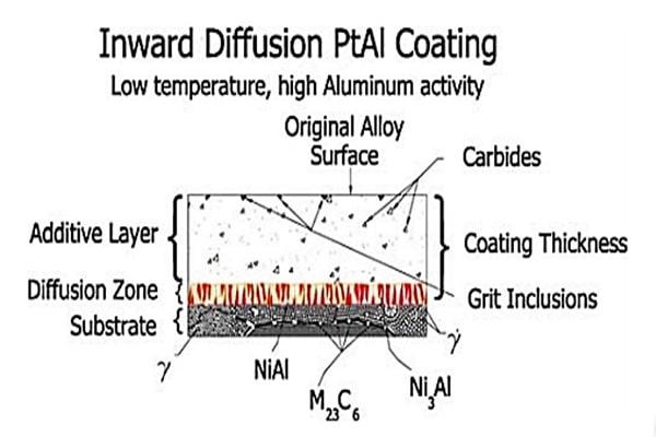 طرح واره ریز ساختارپلاتین آلومیناید تشکیل شده با فرآیند HALT