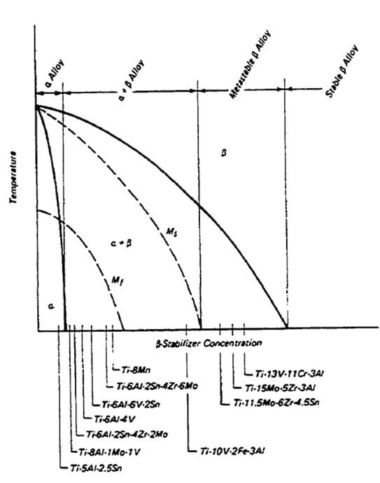 نمودار تاثیر عناصر پایدارکننده فاز β بر فازهای تعادلی آلیاژهای تیتانیوم