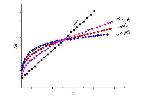افزایش در مقابل زمان برای قوانین متداول سینتیک اکسیداسیون فلزات.