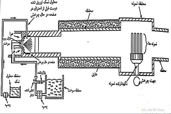 تجهیزات آزمون برنرریگ برای آلیاژها و پوشش.
